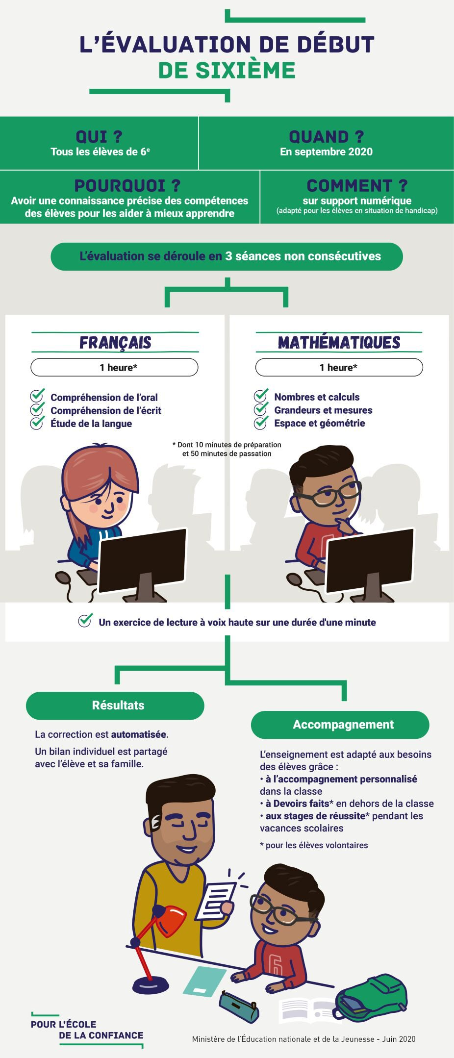 infographie---l-valuation-de-d-but-de-6e--70580 MBN.jpg